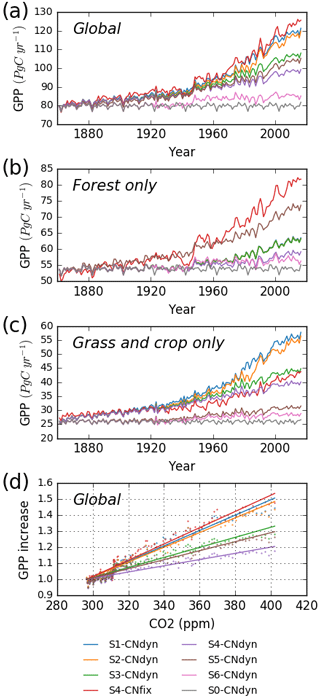 https://www.geosci-model-dev.net/12/4751/2019/gmd-12-4751-2019-f10