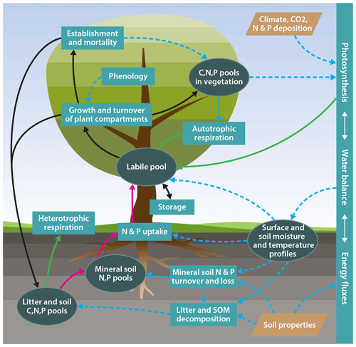 https://www.geosci-model-dev.net/12/4781/2019/gmd-12-4781-2019-f01