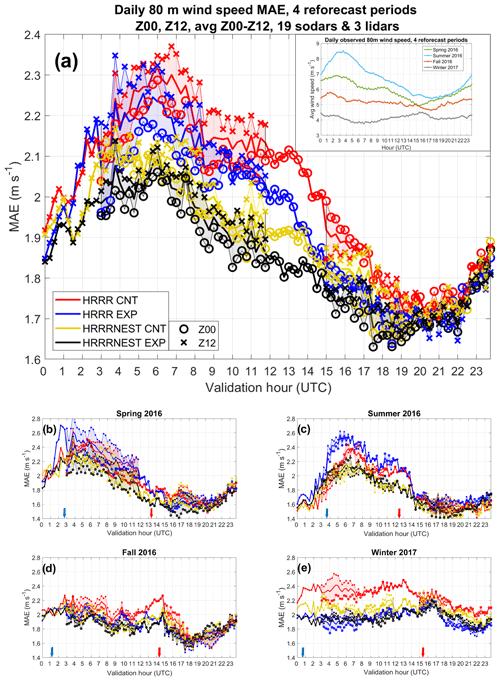 https://www.geosci-model-dev.net/12/4803/2019/gmd-12-4803-2019-f01
