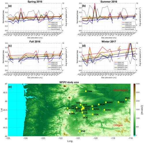https://www.geosci-model-dev.net/12/4803/2019/gmd-12-4803-2019-f04