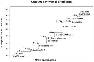 https://www.geosci-model-dev.net/12/4823/2019/gmd-12-4823-2019-f01