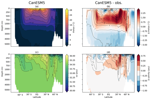 https://www.geosci-model-dev.net/12/4823/2019/gmd-12-4823-2019-f16