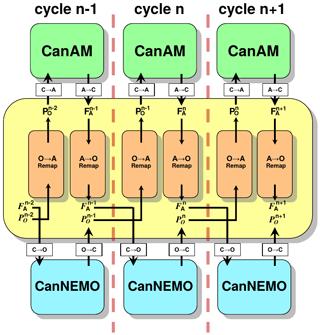 https://www.geosci-model-dev.net/12/4823/2019/gmd-12-4823-2019-f29