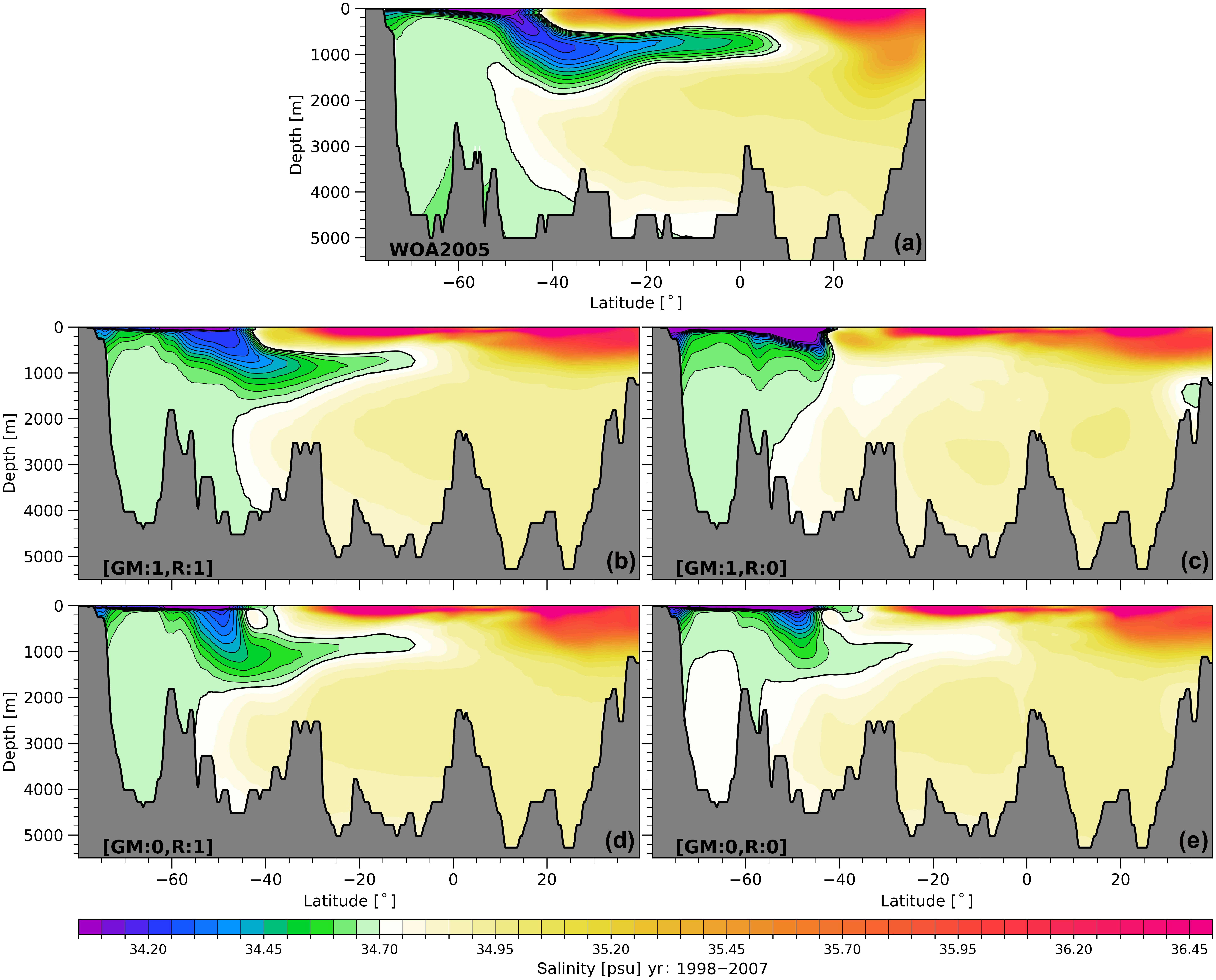 GMD - Assessment of the Finite-volumE Sea ice-Ocean Model