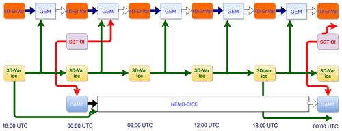 https://www.geosci-model-dev.net/12/5097/2019/gmd-12-5097-2019-f02