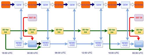 https://www.geosci-model-dev.net/12/5097/2019/gmd-12-5097-2019-f03