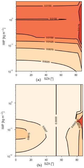 https://www.geosci-model-dev.net/12/5157/2019/gmd-12-5157-2019-f06