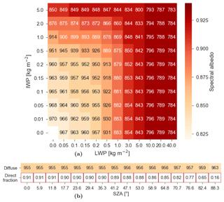 https://www.geosci-model-dev.net/12/5157/2019/gmd-12-5157-2019-f09