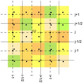 https://www.geosci-model-dev.net/12/581/2019/gmd-12-581-2019-f01