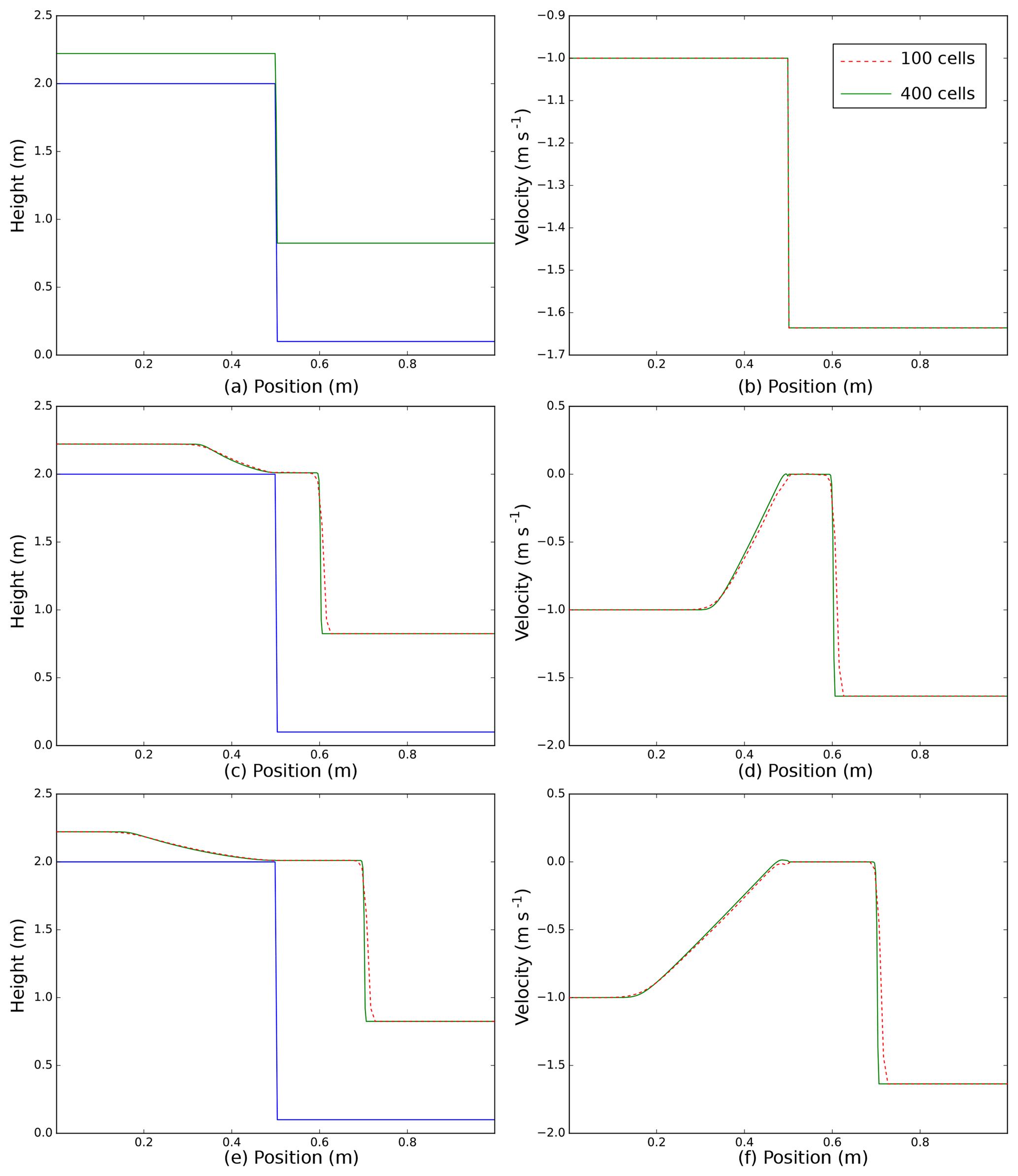 GMD - IMEX_SfloW2D 1 0: a depth-averaged numerical flow