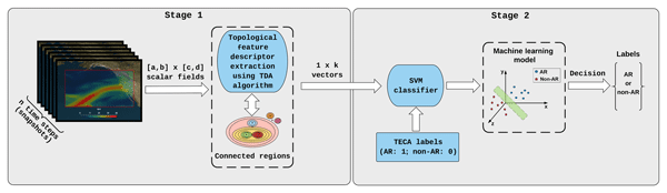 GMD - Topological data analysis and machine learning for