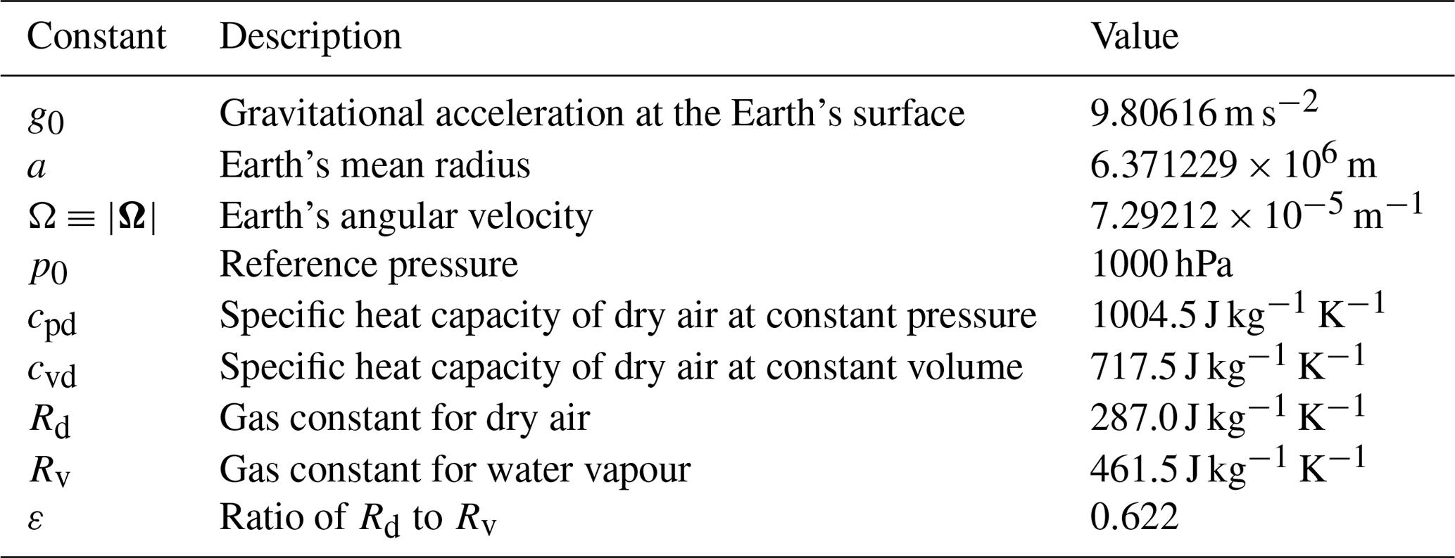 GMD - FVM 1 0: a nonhydrostatic finite-volume dynamical core