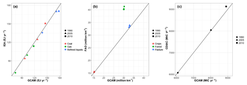 https://www.geosci-model-dev.net/12/677/2019/gmd-12-677-2019-f15