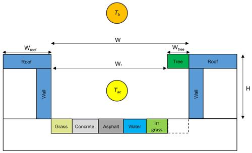 https://www.geosci-model-dev.net/12/785/2019/gmd-12-785-2019-f01