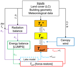 https://www.geosci-model-dev.net/12/785/2019/gmd-12-785-2019-f02