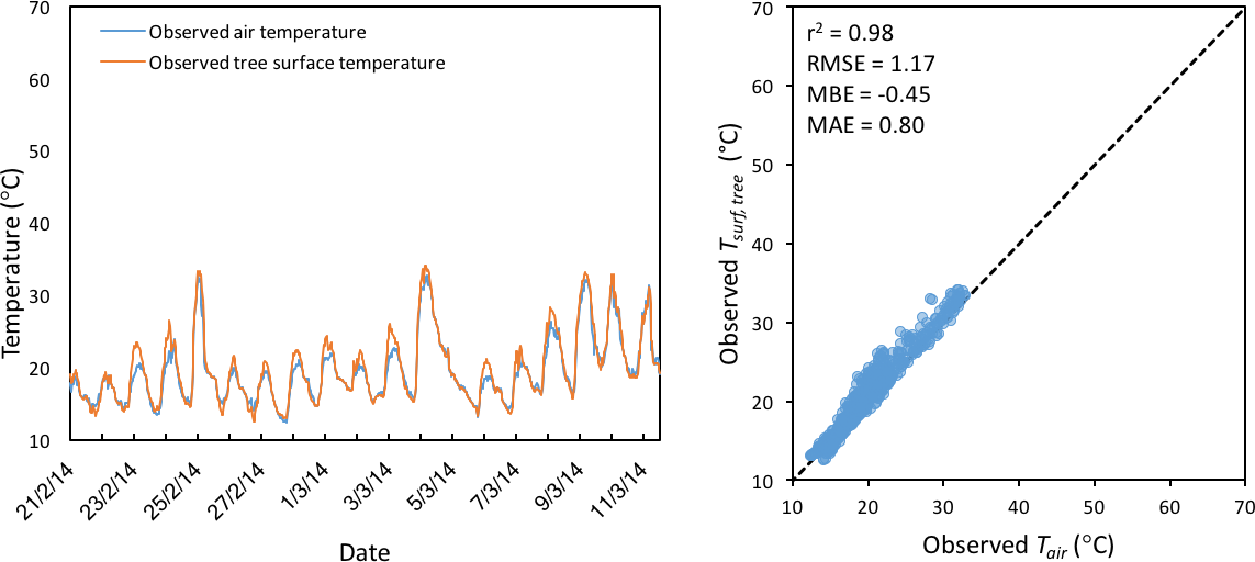 GMD - The Air-temperature Response to Green/blue-infrastructure