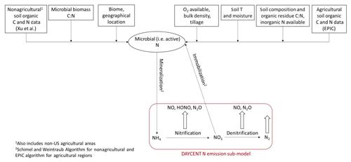 https://www.geosci-model-dev.net/12/849/2019/gmd-12-849-2019-f02