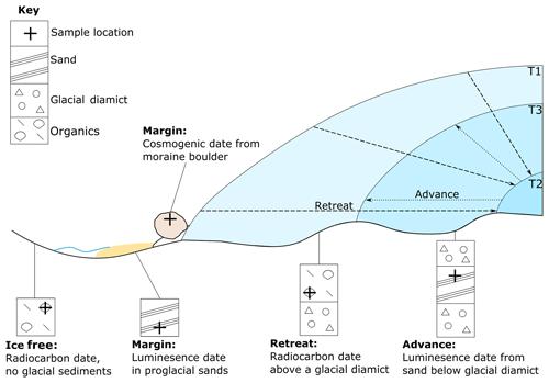 https://www.geosci-model-dev.net/12/933/2019/gmd-12-933-2019-f01