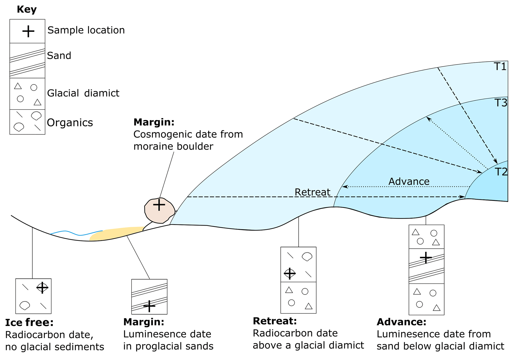 Dating of marine sediments by an incomplete mixing model