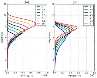 https://www.geosci-model-dev.net/13/1/2020/gmd-13-1-2020-f01