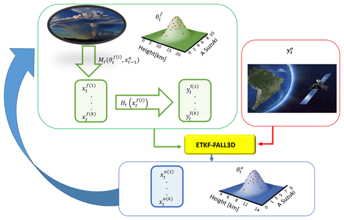 https://www.geosci-model-dev.net/13/1/2020/gmd-13-1-2020-f02