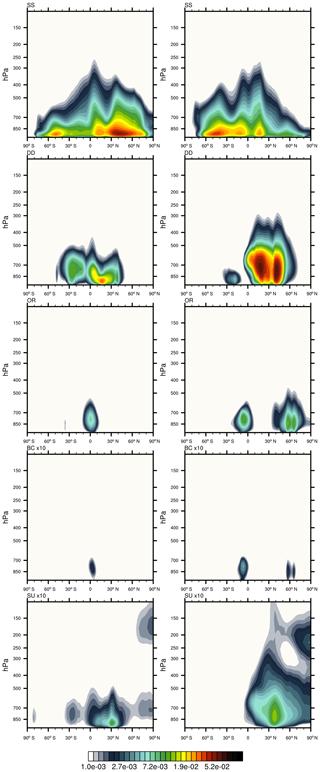 https://www.geosci-model-dev.net/13/1007/2020/gmd-13-1007-2020-f02