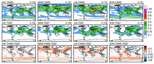 https://www.geosci-model-dev.net/13/1007/2020/gmd-13-1007-2020-f04