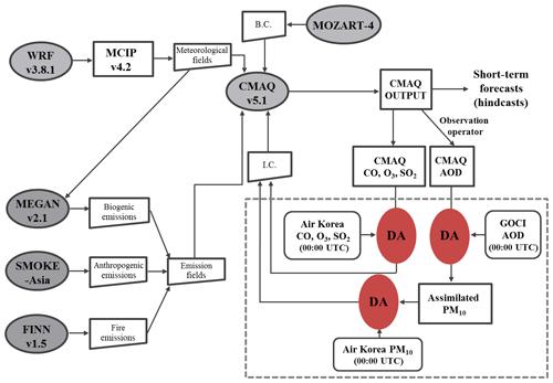 https://www.geosci-model-dev.net/13/1055/2020/gmd-13-1055-2020-f02