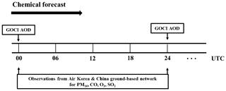 https://www.geosci-model-dev.net/13/1055/2020/gmd-13-1055-2020-f03