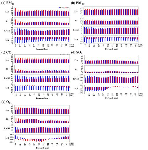 https://www.geosci-model-dev.net/13/1055/2020/gmd-13-1055-2020-f11