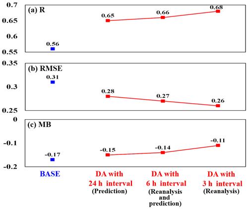 https://www.geosci-model-dev.net/13/1055/2020/gmd-13-1055-2020-f12