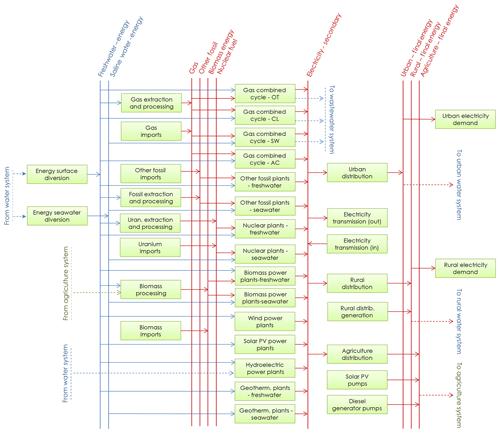 https://www.geosci-model-dev.net/13/1095/2020/gmd-13-1095-2020-f04