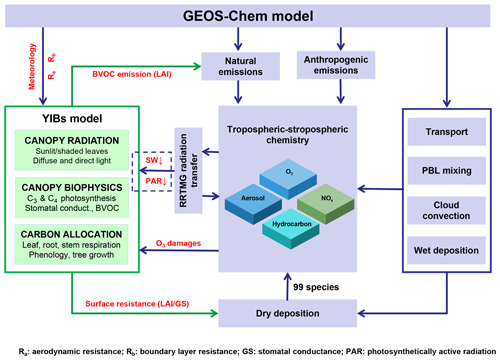 https://www.geosci-model-dev.net/13/1137/2020/gmd-13-1137-2020-f01