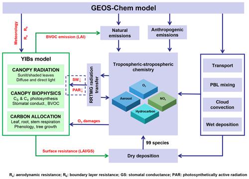https://www.geosci-model-dev.net/13/1137/2020/gmd-13-1137-2020-f01