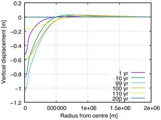 https://www.geosci-model-dev.net/13/1155/2020/gmd-13-1155-2020-f03