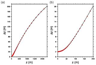 https://www.geosci-model-dev.net/13/121/2020/gmd-13-121-2020-f02
