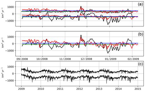 https://www.geosci-model-dev.net/13/121/2020/gmd-13-121-2020-f06