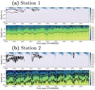 https://www.geosci-model-dev.net/13/121/2020/gmd-13-121-2020-f14