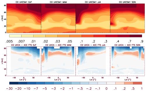 https://www.geosci-model-dev.net/13/1223/2020/gmd-13-1223-2020-f22