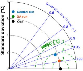 https://www.geosci-model-dev.net/13/1267/2020/gmd-13-1267-2020-f02