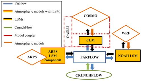 https://www.geosci-model-dev.net/13/1373/2020/gmd-13-1373-2020-f05