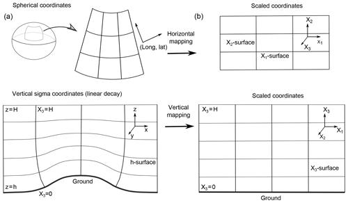 https://www.geosci-model-dev.net/13/1431/2020/gmd-13-1431-2020-f01