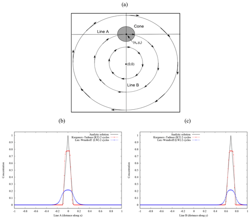 https://www.geosci-model-dev.net/13/1431/2020/gmd-13-1431-2020-f05