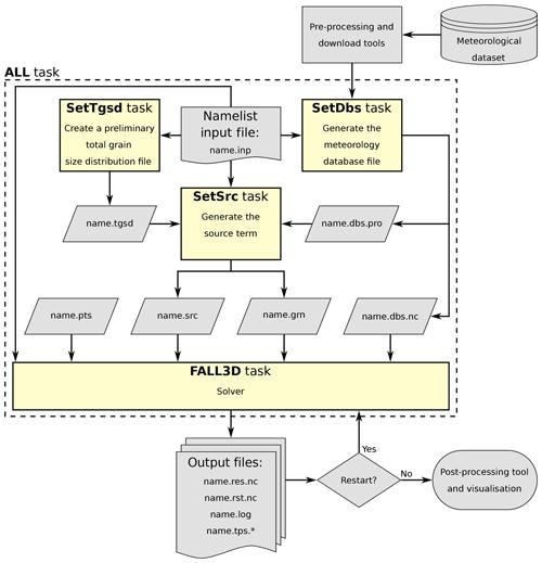 https://www.geosci-model-dev.net/13/1431/2020/gmd-13-1431-2020-f06