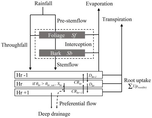 https://www.geosci-model-dev.net/13/1459/2020/gmd-13-1459-2020-f01