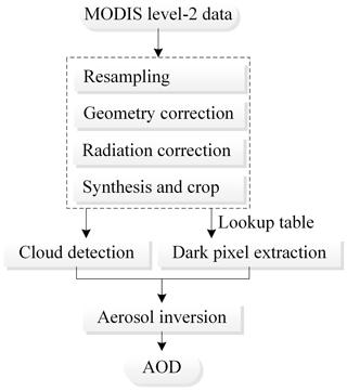 https://www.geosci-model-dev.net/13/1499/2020/gmd-13-1499-2020-f03