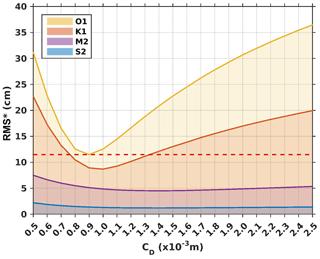 https://www.geosci-model-dev.net/13/1583/2020/gmd-13-1583-2020-f09