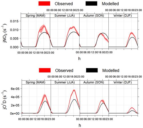 https://www.geosci-model-dev.net/13/169/2020/gmd-13-169-2020-f04