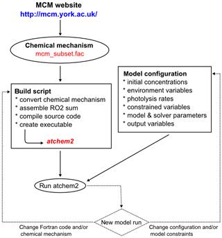 https://www.geosci-model-dev.net/13/169/2020/gmd-13-169-2020-f05