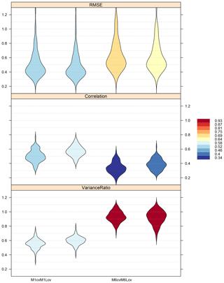 https://www.geosci-model-dev.net/13/1711/2020/gmd-13-1711-2020-f06